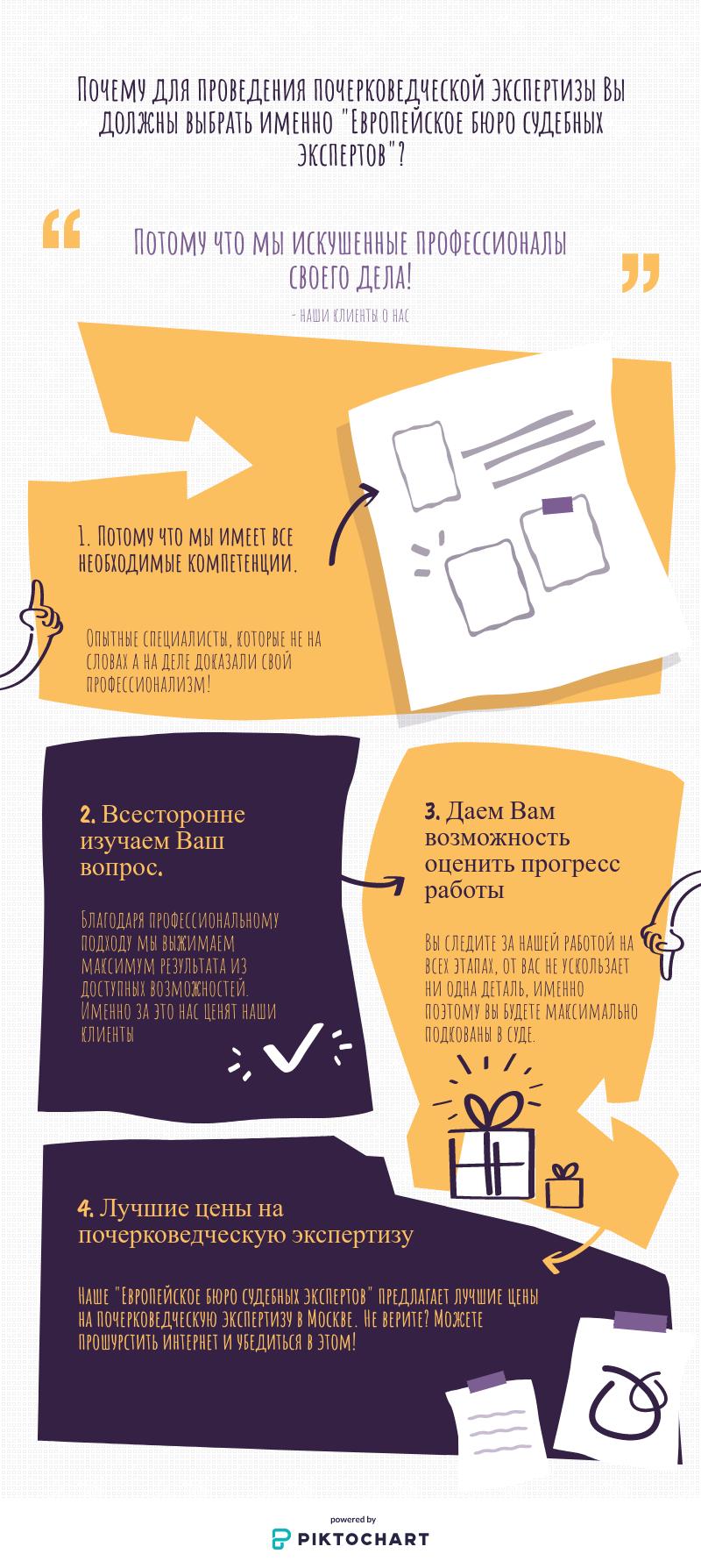 Недорогая экспертиза по почерку в Москве